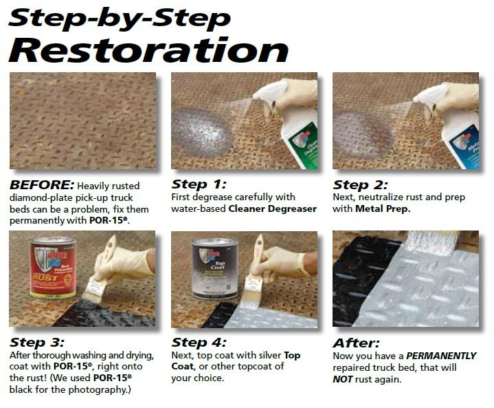Por15 Starter Kit Process